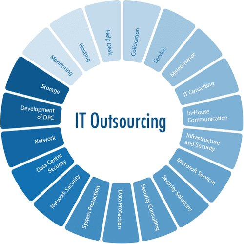 it-outsourcing-services